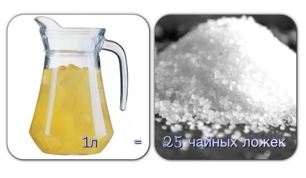 Углеводы в соке
