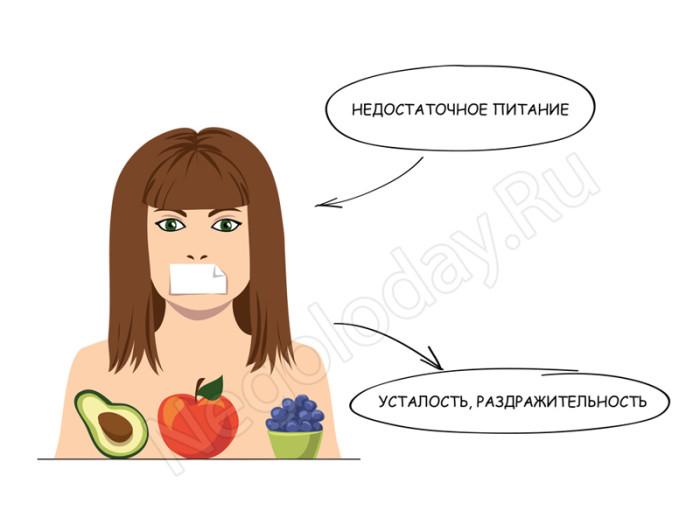 Недостаточное питание = Постоянная усталость